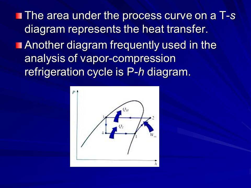 Actual Vapor-Compression Refrigeration Cycles There are many irreversibilities that occurs in various components.