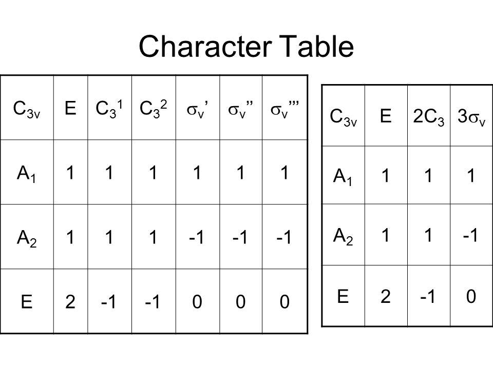 Character Table C 3v EC31C31 C32C32 v'v'  v ''  v ''' A1A1 111111 A2A2 111 E2 000 C 3v E2C 3 3v3v A1A1 111 A2A2 11 E2 0