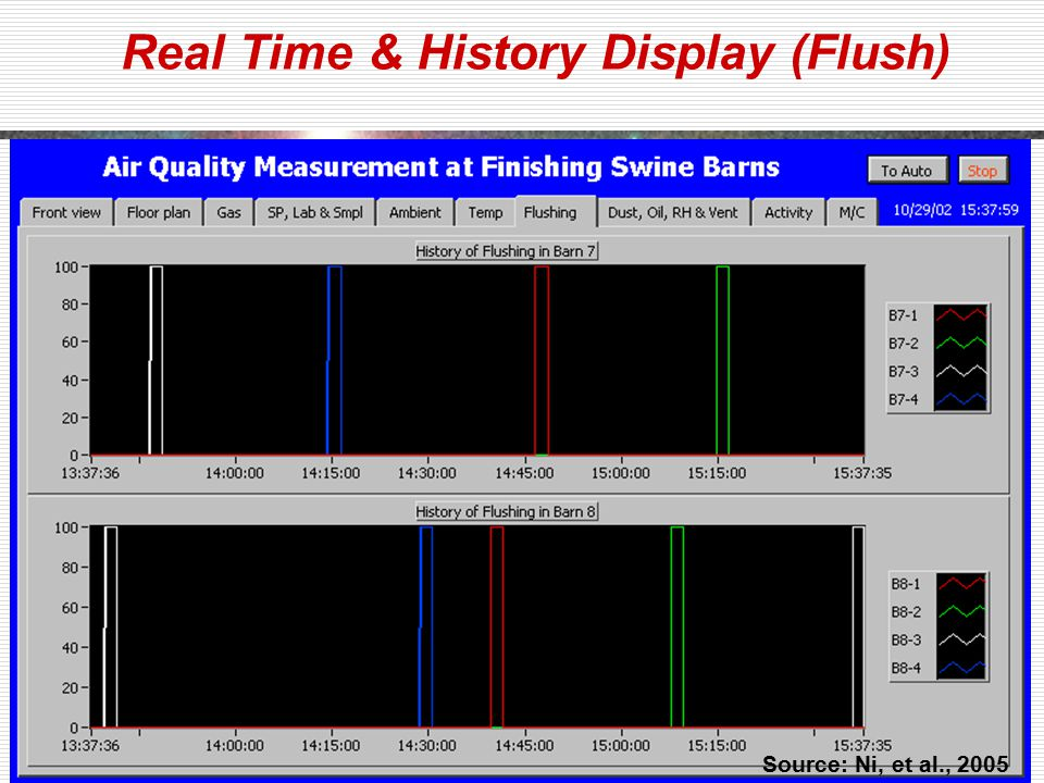 Real Time & History Display (Flush) Source: Ni, et al., 2005