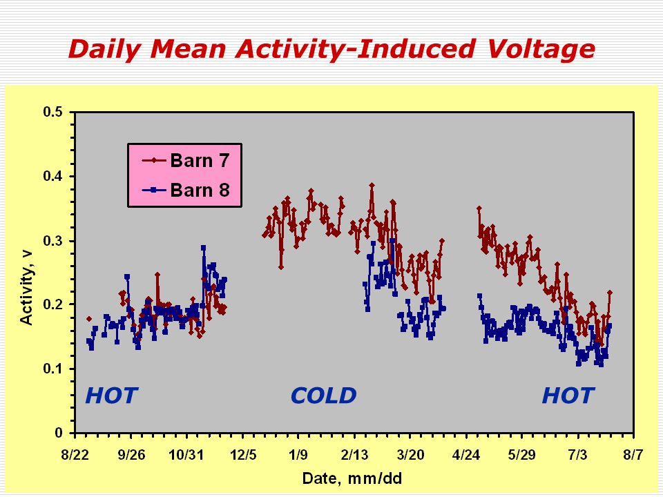 Daily Mean Activity-Induced Voltage COLDHOT