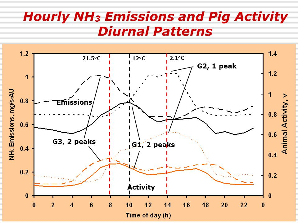 Hourly NH 3 Emissions and Pig Activity Diurnal Patterns Activity Emissions G3, 2 peaks 12 o C 2.1 o C 21.5 o C G2, 1 peak G1, 2 peaks
