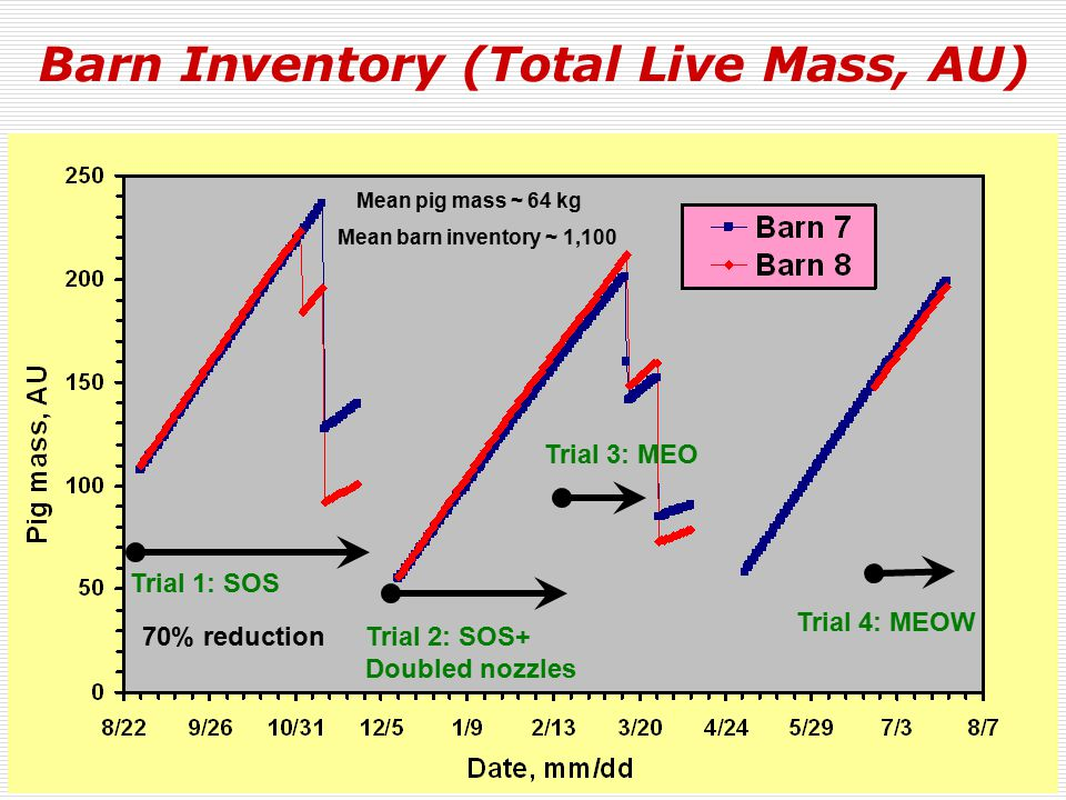Barn Inventory (Total Live Mass, AU) Trial 1: SOS Trial 2: SOS+ Doubled nozzles Trial 3: MEO Trial 4: MEOW Mean pig mass ~ 64 kg Mean barn inventory ~ 1,100 70% reduction