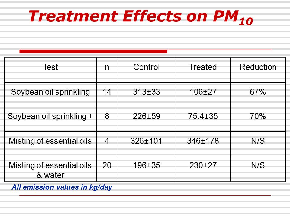 Treatment Effects on PM 10 TestnControlTreatedReduction Soybean oil sprinkling14313±33106±2767% Soybean oil sprinkling +8226±5975.4±3570% Misting of essential oils4326±101346±178N/S Misting of essential oils & water 20196±35230±27N/S All emission values in kg/day