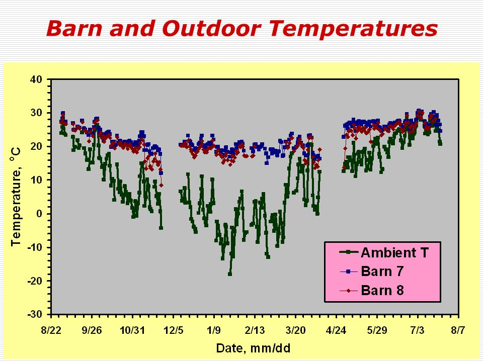 Barn and Outdoor Temperatures