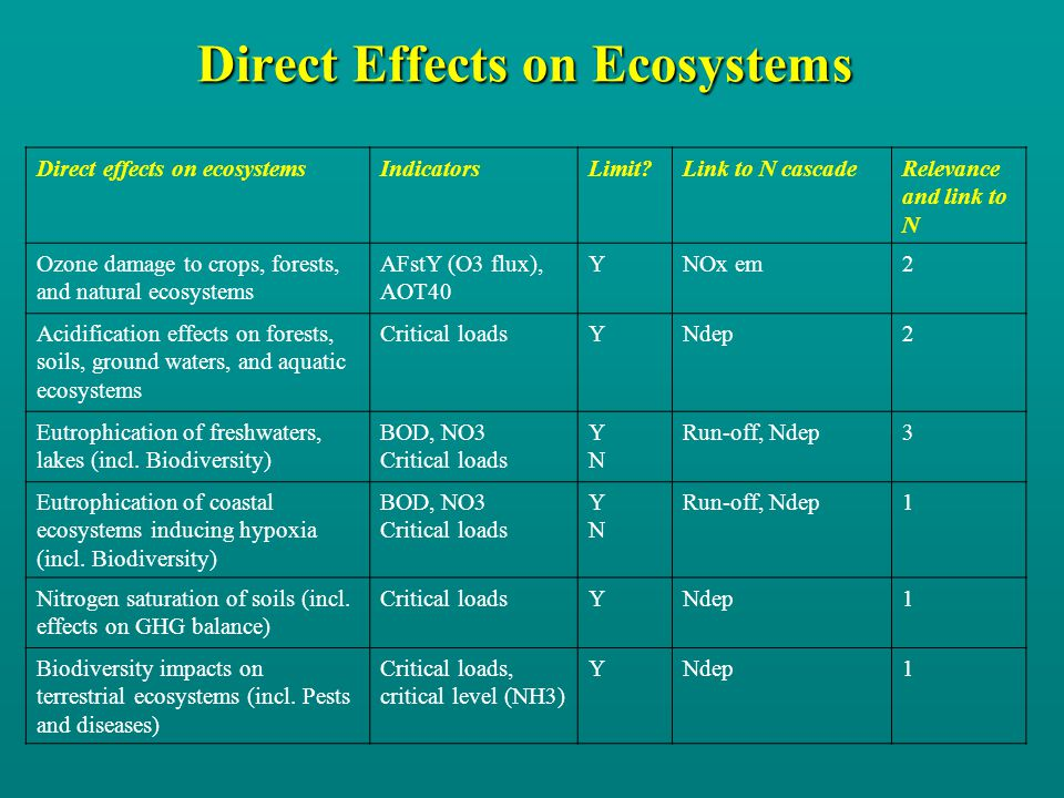 Direct Effects on Ecosystems Direct effects on ecosystemsIndicatorsLimit?Link to N cascadeRelevance and link to N Ozone damage to crops, forests, and natural ecosystems AFstY (O3 flux), AOT40 YNOx em2 Acidification effects on forests, soils, ground waters, and aquatic ecosystems Critical loadsYNdep2 Eutrophication of freshwaters, lakes (incl.