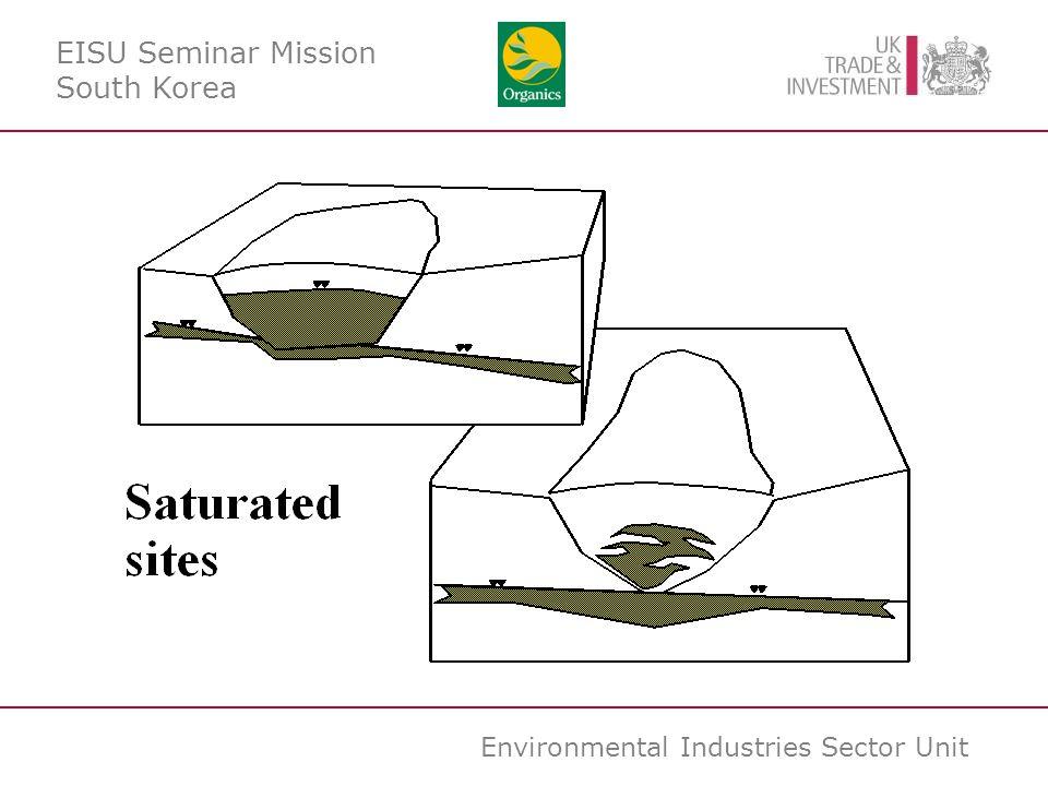 Environmental Industries Sector Unit EISU Seminar Mission South Korea