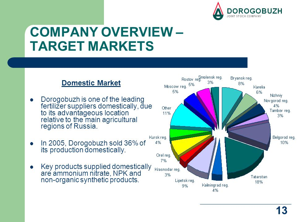 13 COMPANY OVERVIEW – TARGET MARKETS Domestic Market Dorogobuzh is one of the leading fertilizer suppliers domestically, due to its advantageous location relative to the main agricultural regions of Russia.