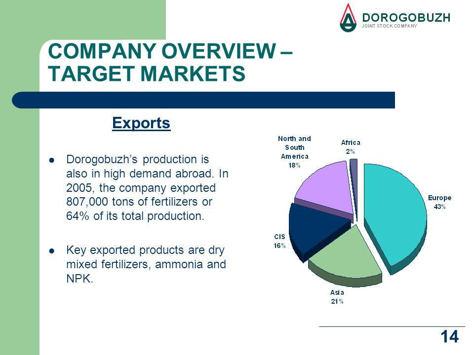 14 COMPANY OVERVIEW – TARGET MARKETS Exports Dorogobuzh's production is also in high demand abroad.