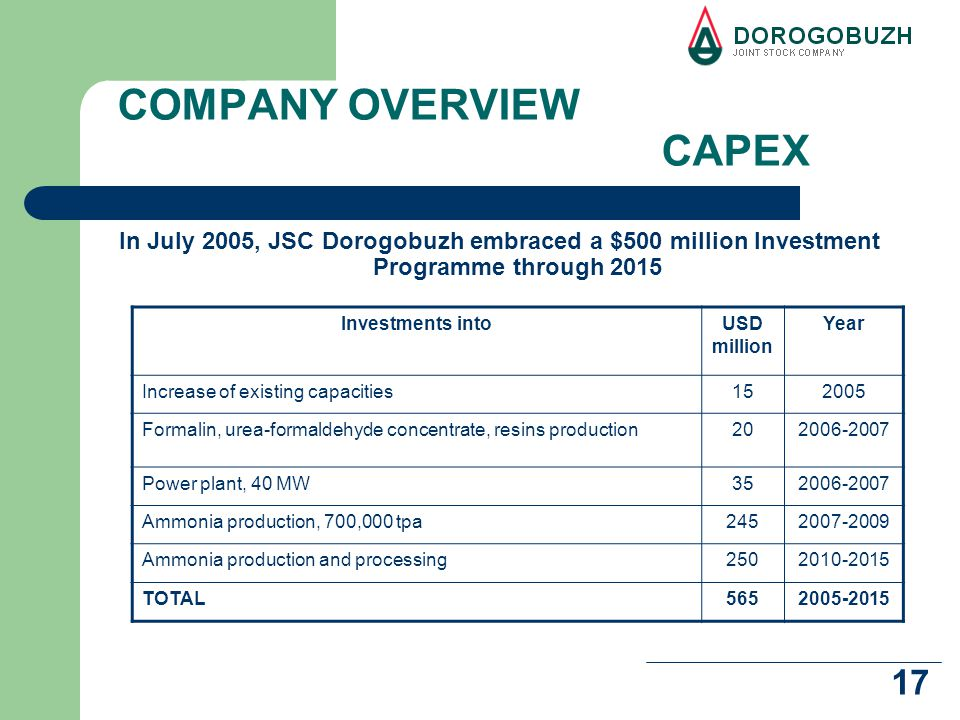 17 COMPANY OVERVIEW CAPEX In July 2005, JSC Dorogobuzh embraced a $500 million Investment Programme through 2015 Investments intoUSD million Year Increase of existing capacities152005 Formalin, urea-formaldehyde concentrate, resins production202006-2007 Power plant, 40 MW352006-2007 Ammonia production, 700,000 tpa2452007-2009 Ammonia production and processing2502010-2015 TOTAL5652005-2015
