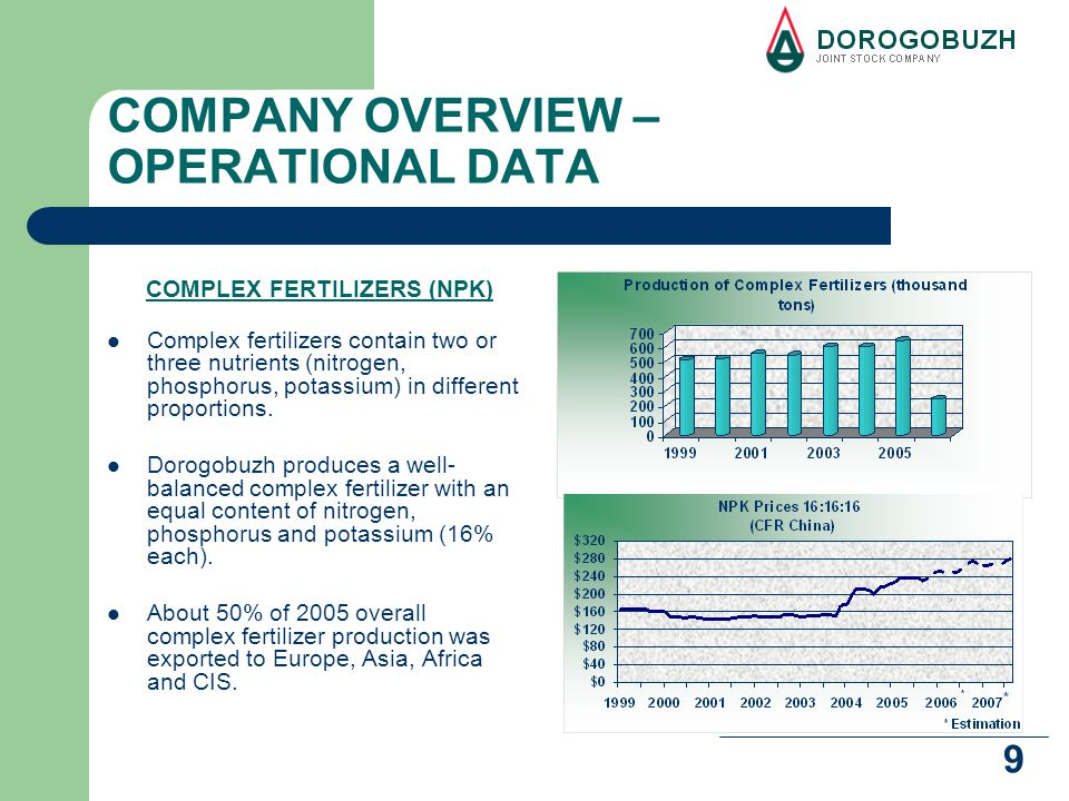 20 SHARE MARKET During 2004 and 2005, the aggregate market capitalization of the top ten Russian producers of mineral fertilizers in the domestic stock market increased nearly sixfold to USD8.2 billion from USD1.4 billion.