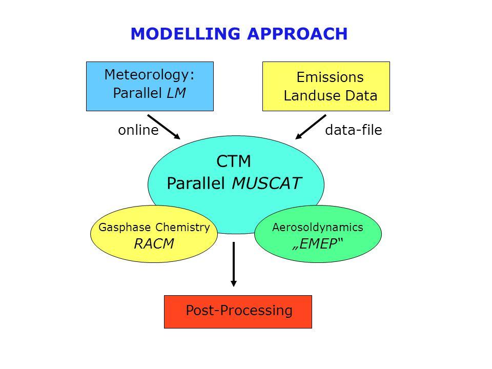 "CTM Parallel MUSCAT Emissions Landuse Data Meteorology: Parallel LM Gasphase Chemistry RACM Aerosoldynamics ""EMEP Post-Processing onlinedata-file MODELLING APPROACH"