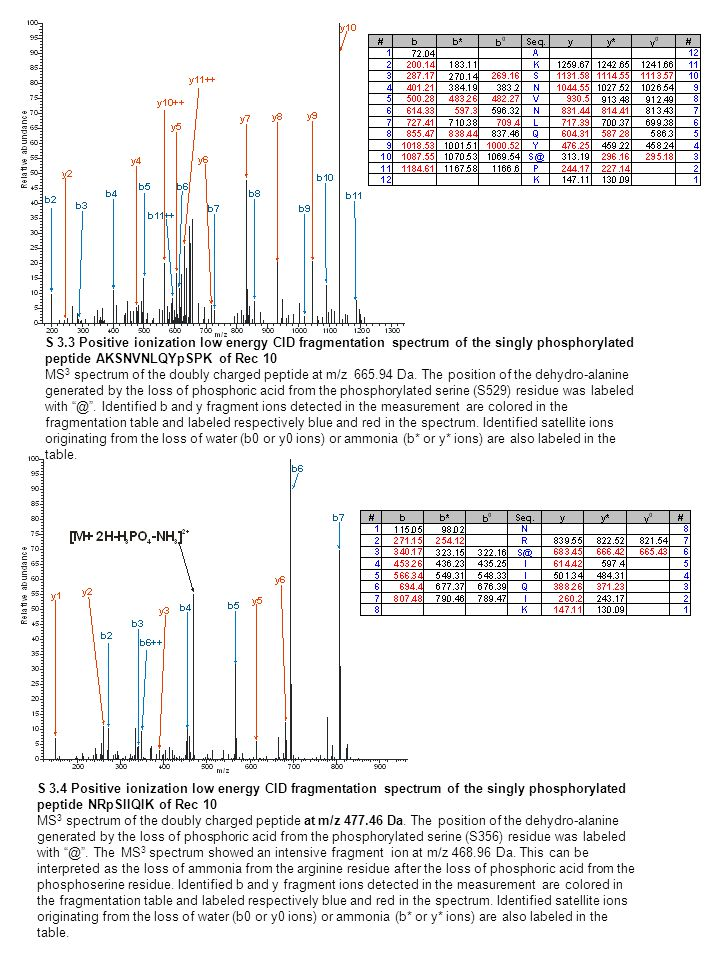S 3.3 Positive ionization low energy CID fragmentation spectrum of the singly phosphorylated peptide AKSNVNLQYpSPK of Rec 10 MS 3 spectrum of the doubly charged peptide at m/z 665.94 Da.