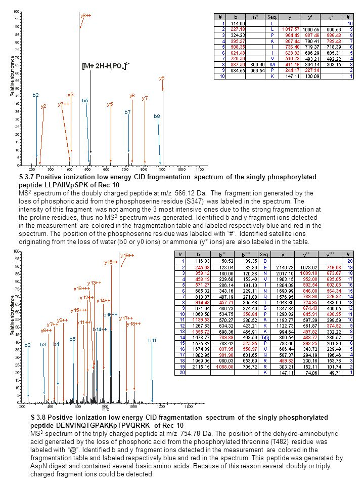 S 3.7 Positive ionization low energy CID fragmentation spectrum of the singly phosphorylated peptide LLPAIIVpSPK of Rec 10 MS 2 spectrum of the doubly