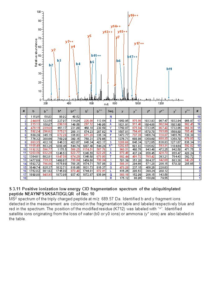 S 3.11 Positive ionization low energy CID fragmentation spectrum of the ubiquitinylated peptide NEAYNPSSKSATIDGLQR of Rec 10 MS 2 spectrum of the triply charged peptide at m/z 689.57 Da.