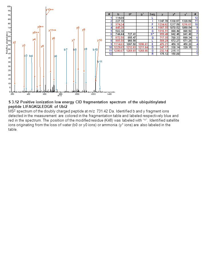 S 3.12 Positive ionization low energy CID fragmentation spectrum of the ubiquitinylated peptide LIFAGKQLEDGR of Ubi2 MS 2 spectrum of the doubly charged peptide at m/z 731.42 Da.