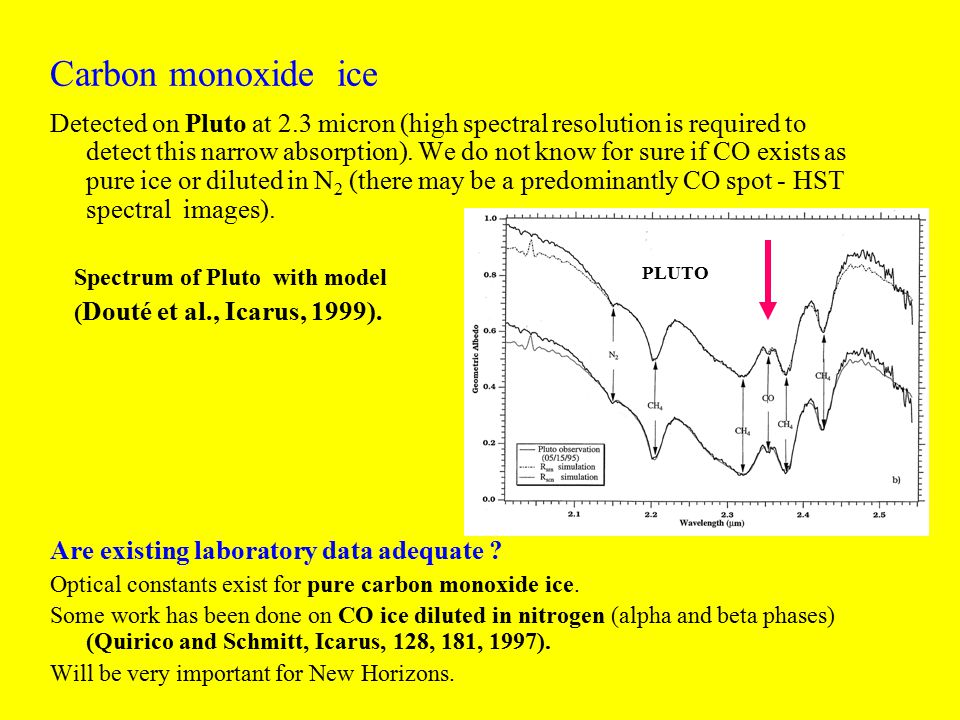 Carbon monoxide ice Detected on Pluto at 2.3 micron (high spectral resolution is required to detect this narrow absorption).