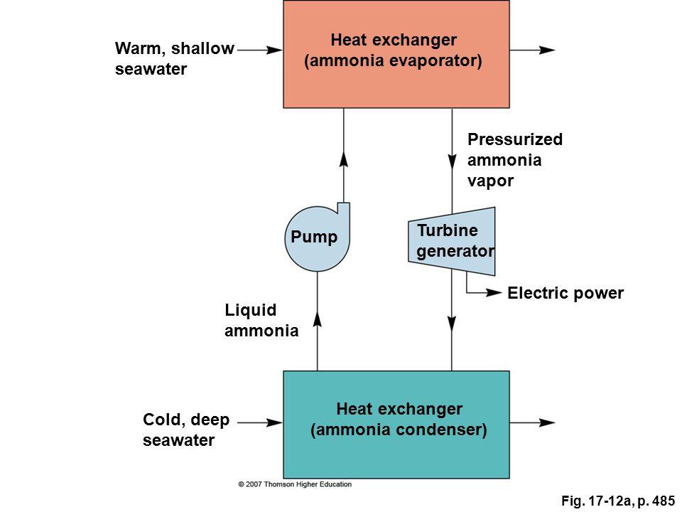 Heat exchanger (ammonia evaporator) Warm, shallow seawater Pressurized ammonia vapor Pump Turbine generator Electric power Liquid ammonia Heat exchang