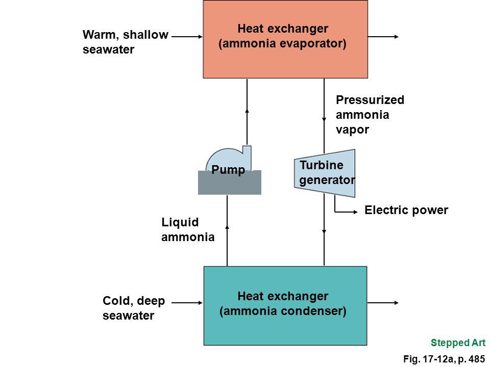 Pressurized ammonia vapor Liquid ammonia Electric power Fig. 17-12a, p. 485 Pump Turbine generator Heat exchanger (ammonia condenser) Stepped Art Heat