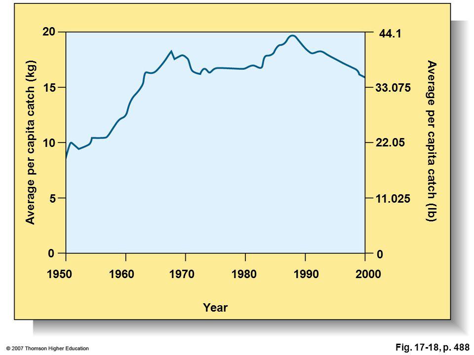 20 44.1 Average per capita catch (lb) 1533.075 10 22.05 511.025 Average per capita catch (kg) 0 0 195019601970198019902000 Year