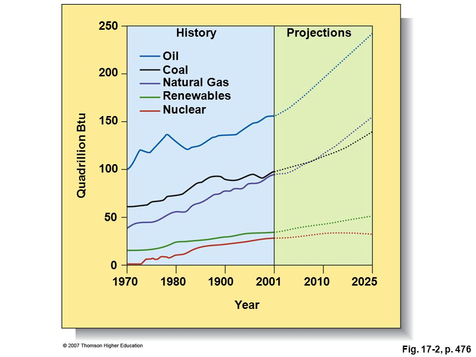 250 HistoryProjections Oil 200 Coal Natural Gas Renewables Nuclear 150 100 Quadrillion Btu 50 0 197019801900200120102025 Year