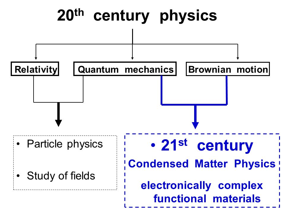 20 th century physics Relativity Quantum mechanics Brownian motion Particle physics Study of fields 21 st century Condensed Matter Physics electronically complex functional materials