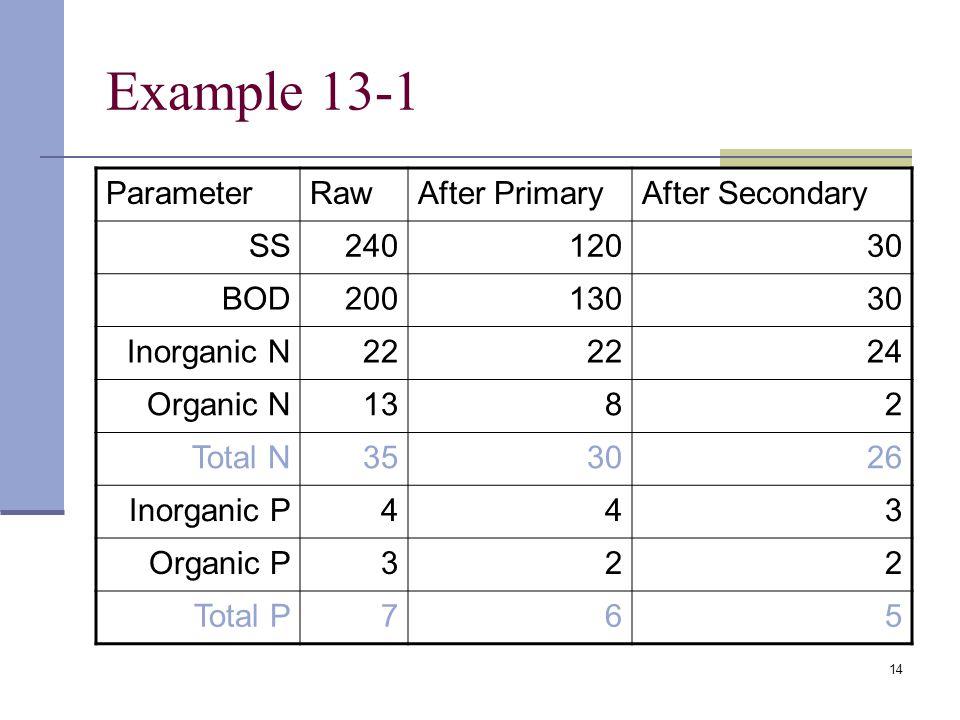 14 Example 13-1 ParameterRawAfter PrimaryAfter Secondary SS24012030 BOD20013030 Inorganic N22 24 Organic N1382 Total N353026 Inorganic P443 Organic P322 Total P765