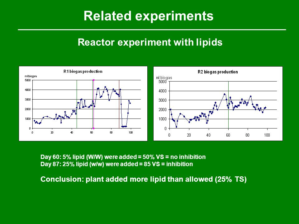 Reactor experiment with lipids Day 60: 5% lipid (W/W) were added = 50% VS = no inhibition Day 87: 25% lipid (w/w) were added = 85 VS = inhibition Conc