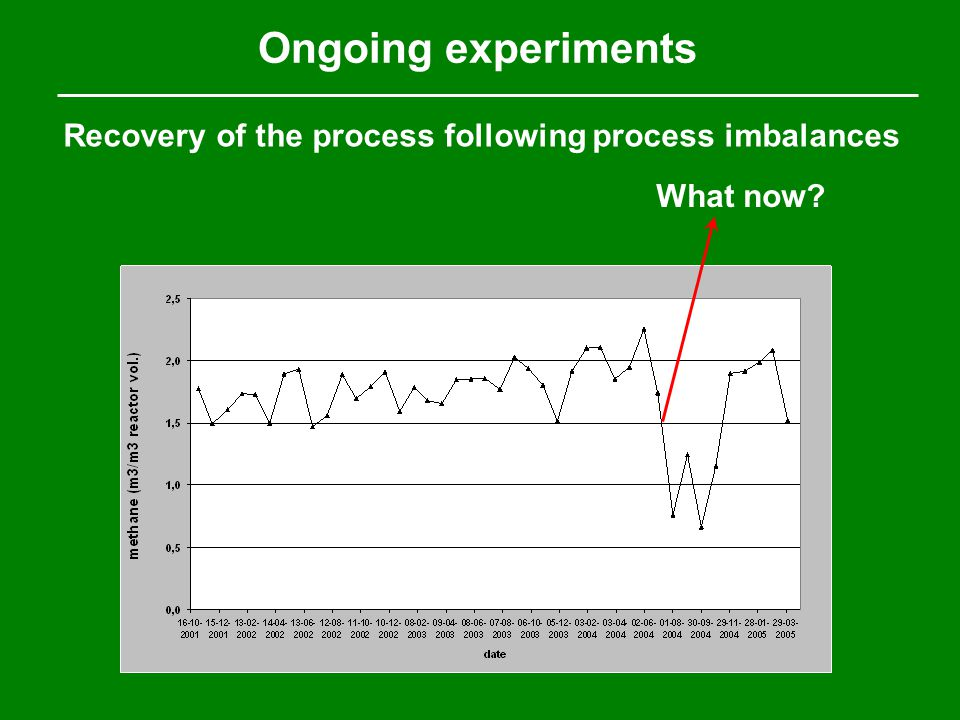 Ongoing experiments What now? Recovery of the process following process imbalances