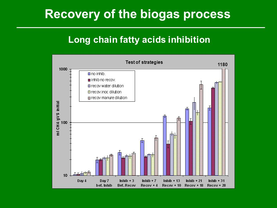 1180 Recovery of the biogas process Long chain fatty acids inhibition Test of strategies