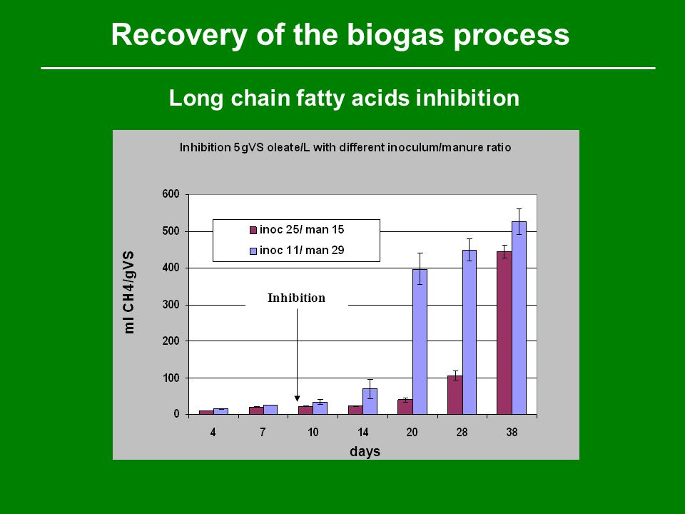 Recovery of the biogas process Long chain fatty acids inhibition Inhibition days