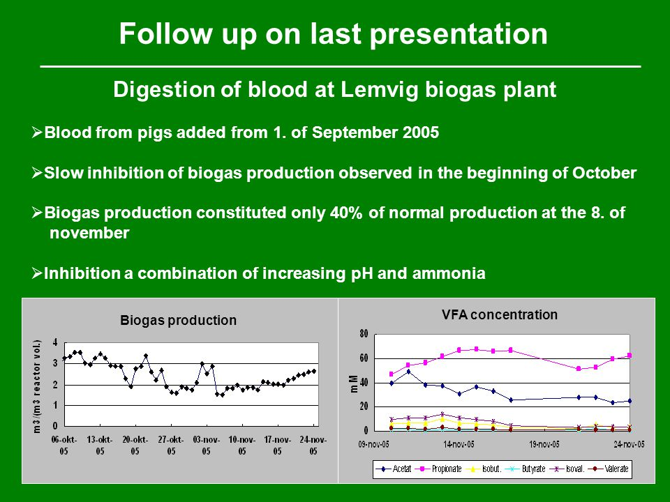 Follow up on last presentation Digestion of blood at Lemvig biogas plant Biogas production VFA concentration  Blood from pigs added from 1.