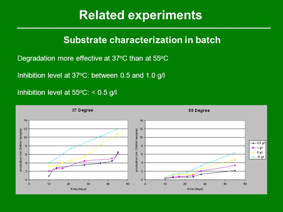 Related experiments Substrate characterization in batch Degradation more effective at 37 o C than at 55 o C Inhibition level at 37 o C: between 0.5 an