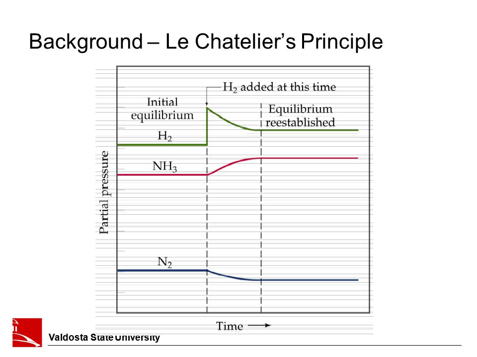 Background – Le Chatelier's Principle Valdosta State University