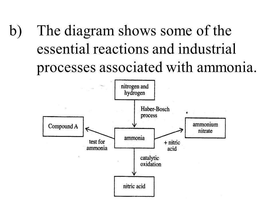 b)The diagram shows some of the essential reactions and industrial processes associated with ammonia.