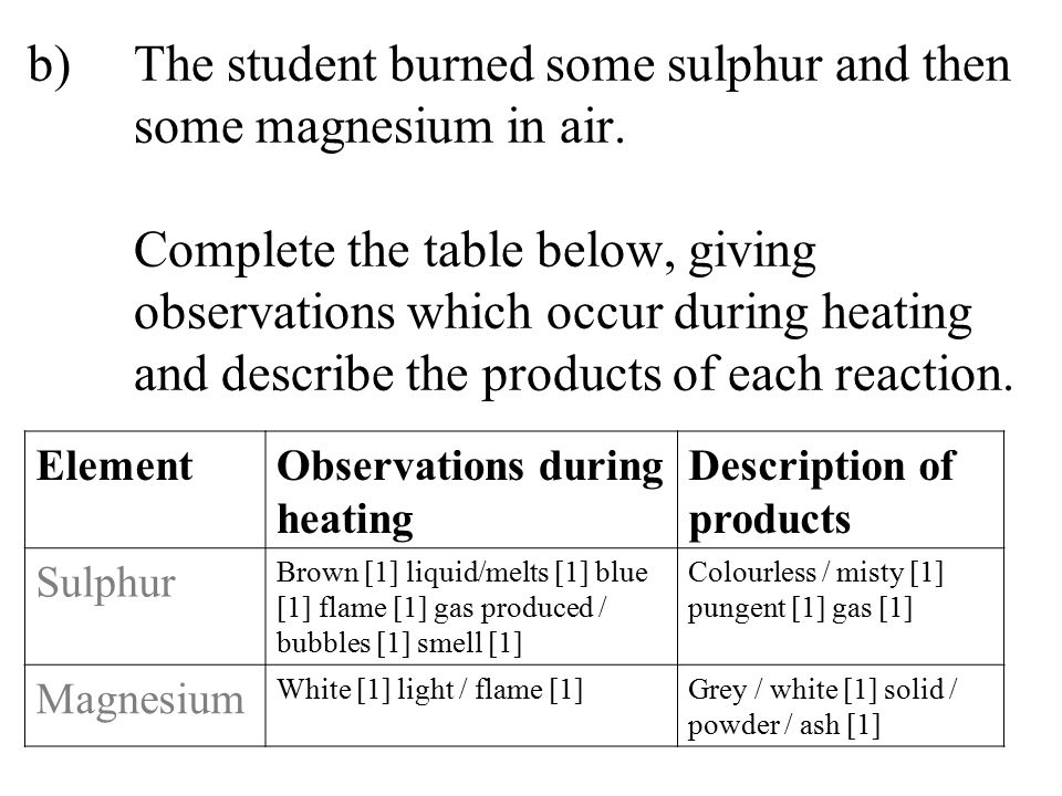 b)The student burned some sulphur and then some magnesium in air. Complete the table below, giving observations which occur during heating and describ