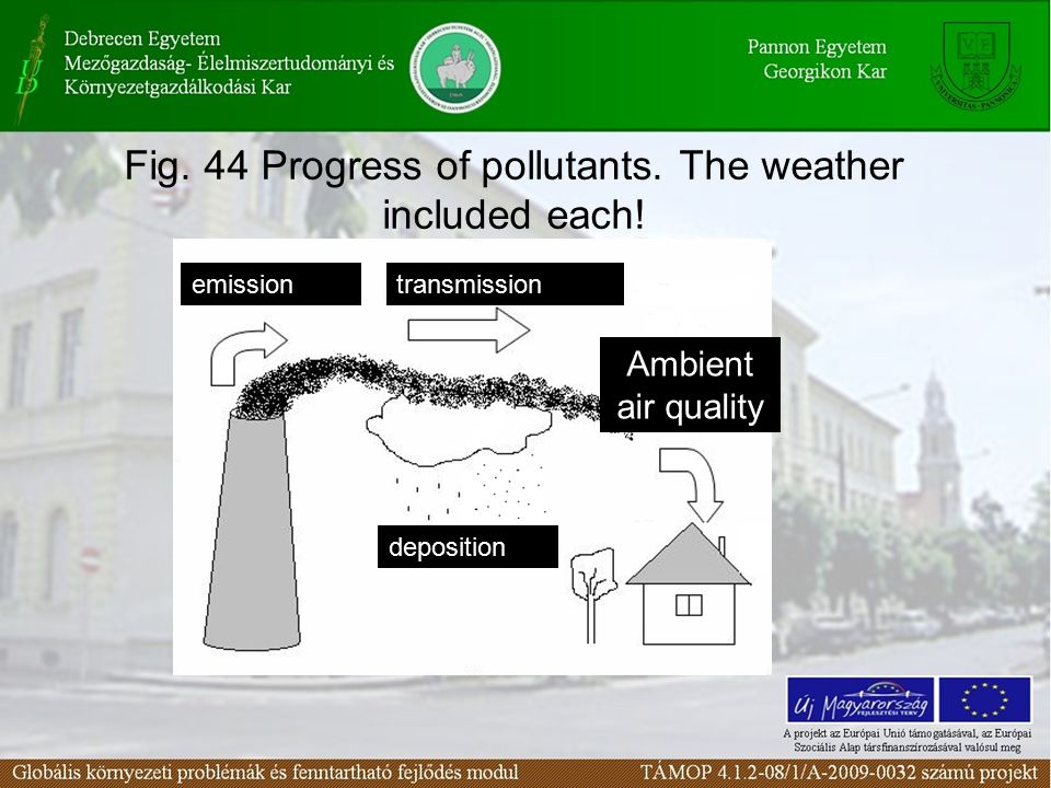 Fig. 44 Progress of pollutants. The weather included each! emissiontransmission deposition Ambient air quality