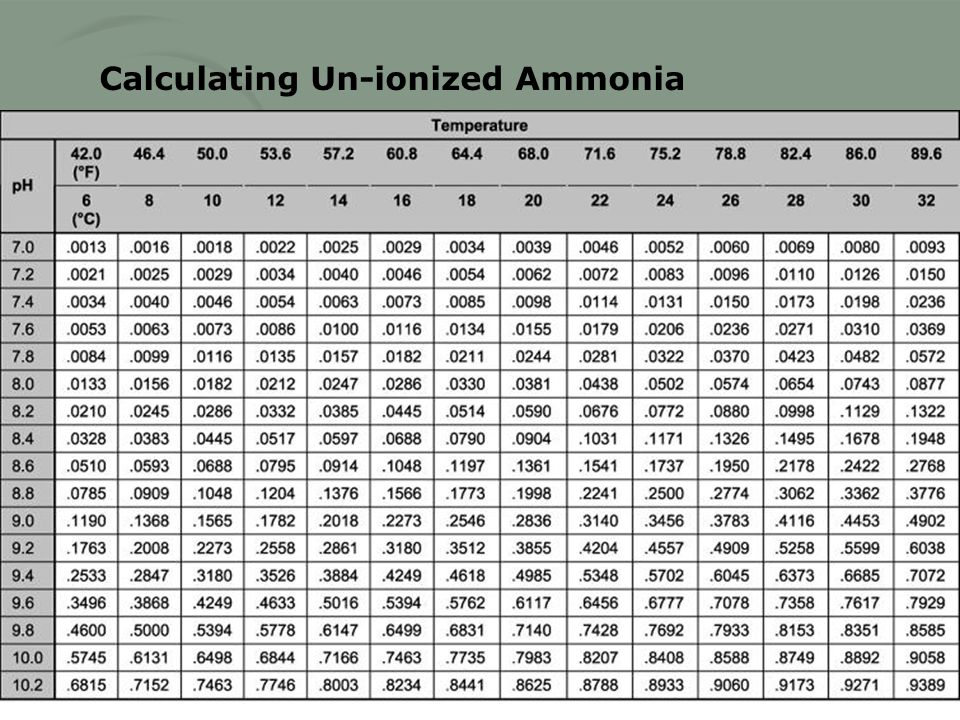 Calculating Un-ionized Ammonia