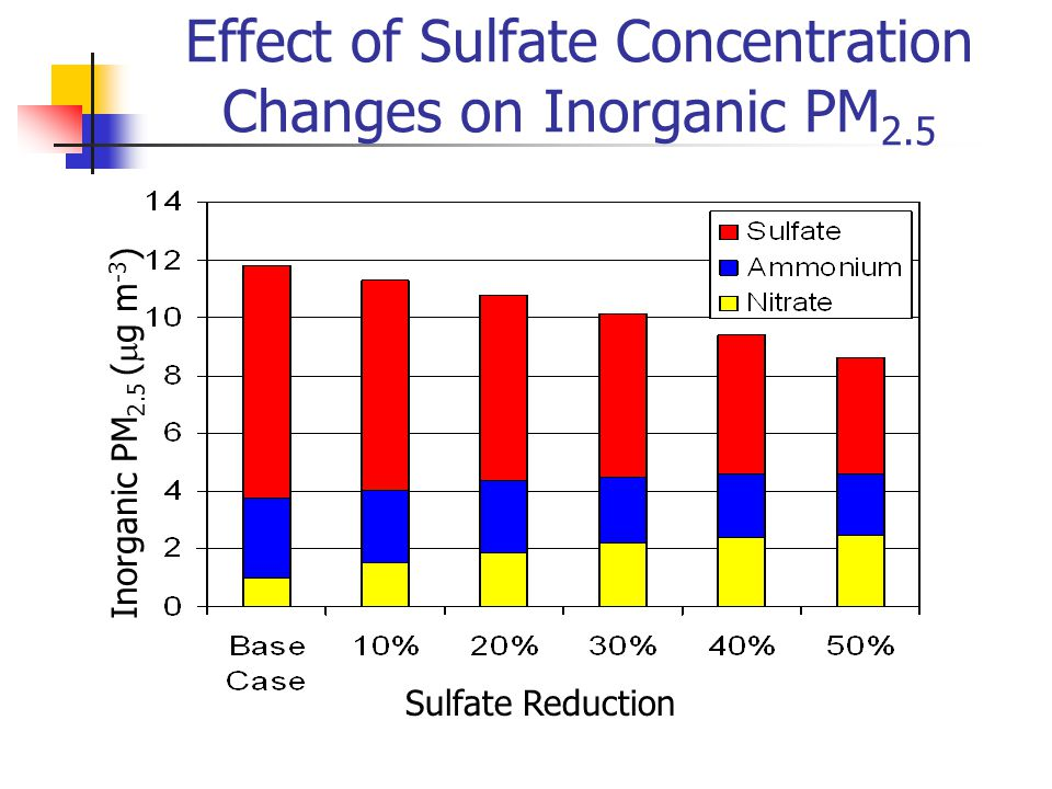 Effect of Sulfate Concentration Changes on Inorganic PM 2.5 Inorganic PM 2.5 (  g m -3 ) Sulfate Reduction