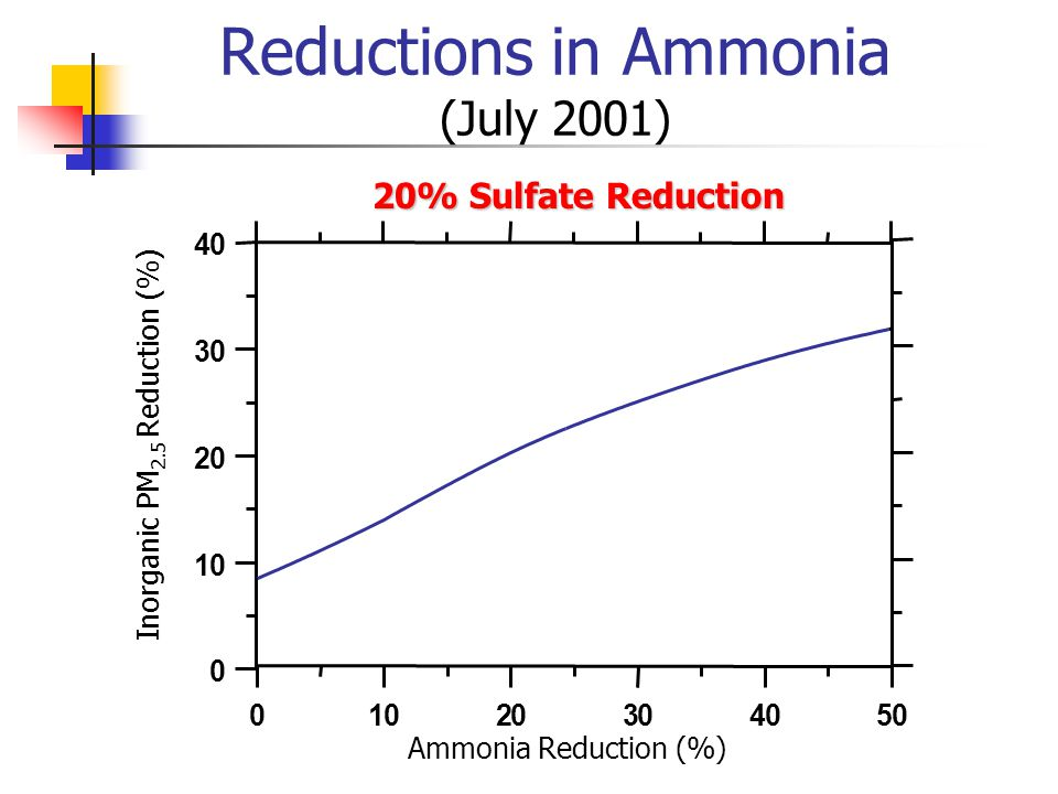 Reductions in Ammonia (July 2001) 01020304050 0 10 20 30 40 Inorganic PM 2.5 Reduction (%) Ammonia Reduction (%) 20% Sulfate Reduction