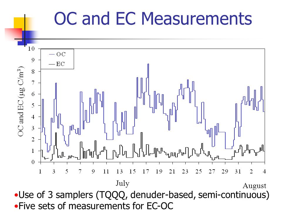 OC and EC (  g C/m 3 ) August July OC and EC Measurements Use of 3 samplers (TQQQ, denuder-based, semi-continuous) Five sets of measurements for EC-OC