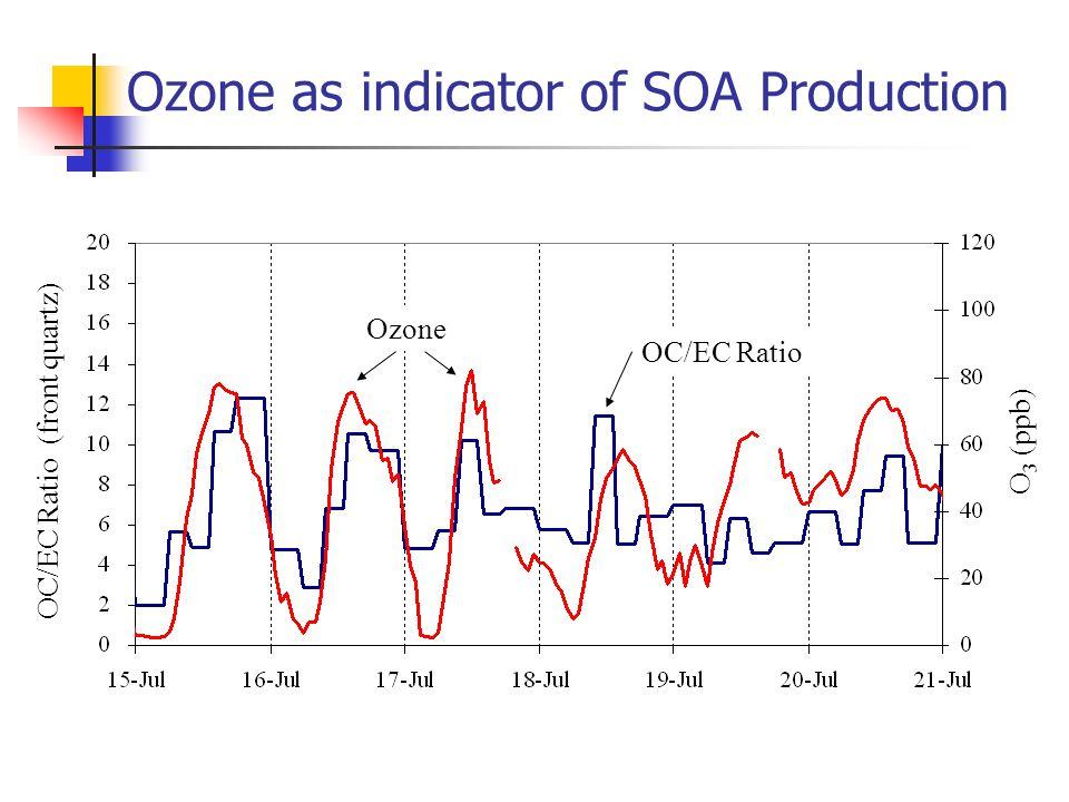 Ozone as indicator of SOA Production OC/EC Ratio (front quartz) O 3 (ppb) OC/EC Ratio Ozone