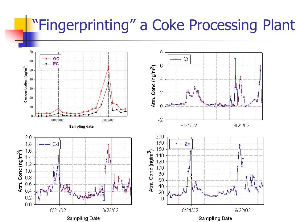 """Fingerprinting"" a Coke Processing Plant"