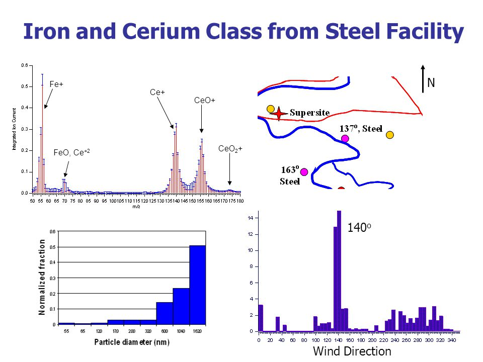Iron and Cerium Class from Steel Facility Fe+ FeO, Ce +2 Ce+ CeO+ CeO 2 + Wind Direction 140 o N