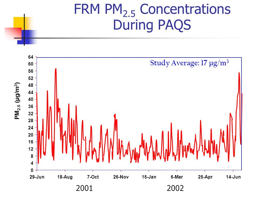 FRM PM 2.5 Concentrations During PAQS PM 2.5 (µg/m 3 ) 2001 2002