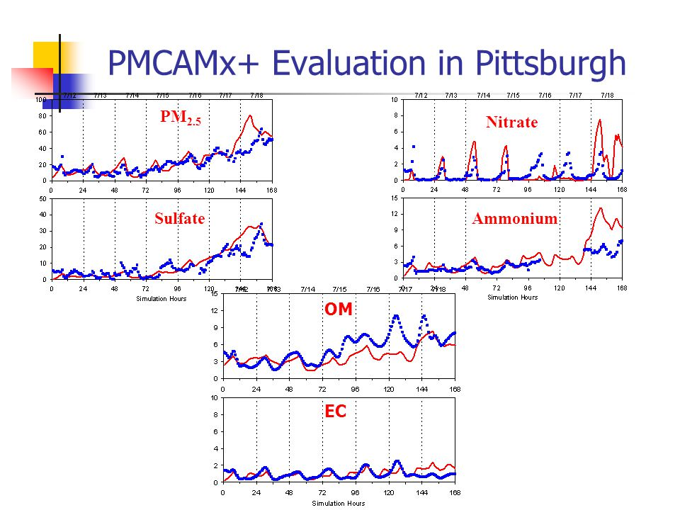 PMCAMx+ Evaluation in Pittsburgh PM 2.5 Sulfate Nitrate Ammonium OM EC