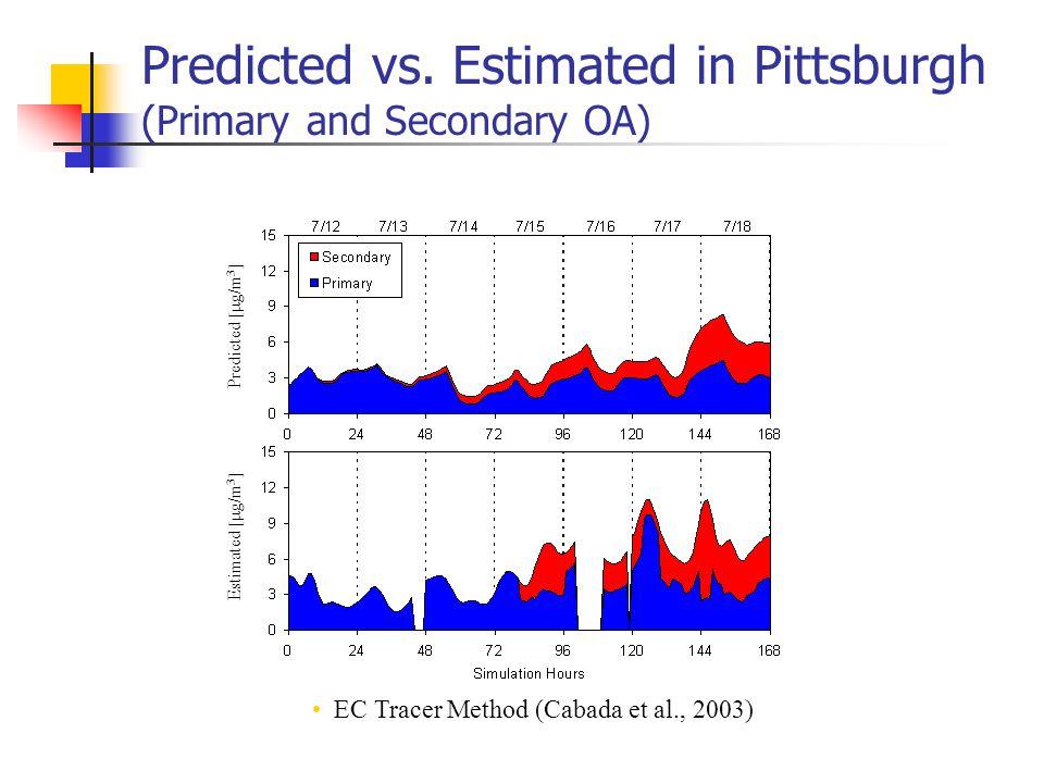 Predicted vs. Estimated in Pittsburgh (Primary and Secondary OA) Predicted [  g/m 3 ] Estimated [  g/m 3 ] EC Tracer Method (Cabada et al., 2003)