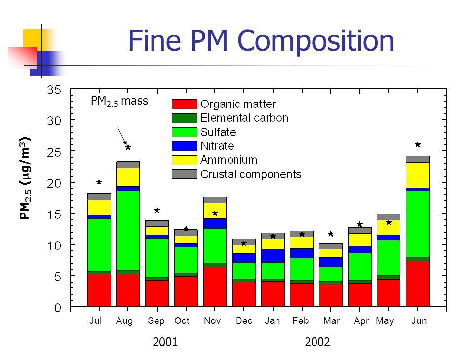 Fine PM Composition PM 2.5 (  g/m 3 ) Jul Aug Sep Oct Nov Dec Jan Feb Mar Apr May Jun 2001 2002 PM 2.5 mass