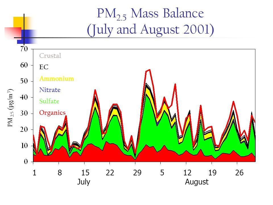 PM 2.5 Mass Balance (July and August 2001) PM 2.5 (µg/m 3 ) Organics Sulfate Nitrate Ammonium EC Crustal 1 8 15 22 29 5 12 19 26 July August