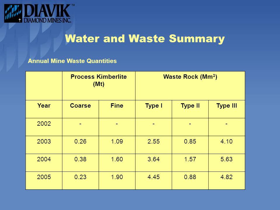 Water and Waste Summary Annual Mine Waste Quantities Process Kimberlite (Mt) Waste Rock (Mm 3 ) YearCoarseFineType IType IIType III 2002----- 20030.261.092.550.854.10 20040.381.603.641.575.63 20050.231.904.450.884.82