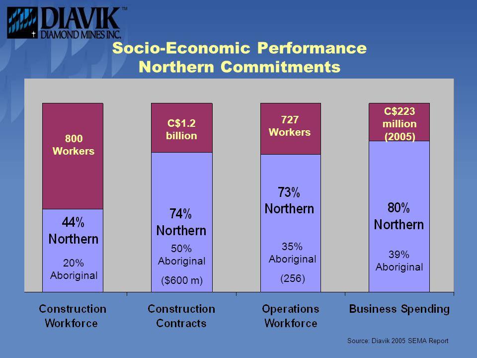Socio-Economic Performance Northern Commitments C$1.2 billion 50% Aboriginal 20% Aboriginal 800 Workers C$1.2 billion 50% Aboriginal ($600 m) C$223 million (2005) 39% Aboriginal 35% Aboriginal (256) 727 Workers Source: Diavik 2005 SEMA Report
